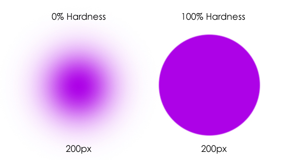 Photoshop Brush Hardness Comparison