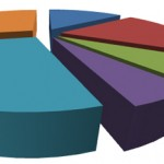 Measuring Direct Mail Response and ROI